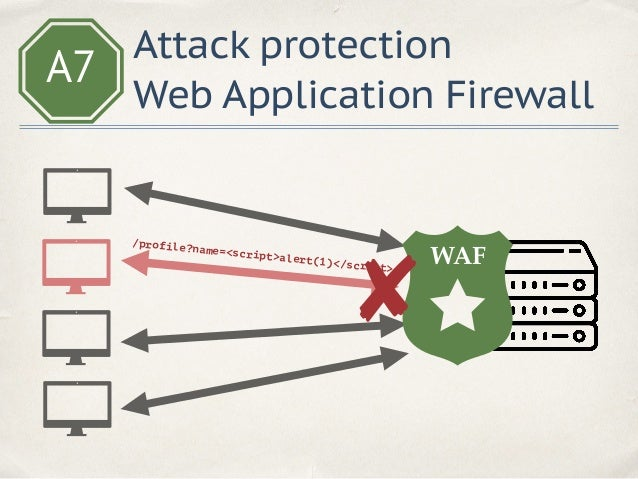 A7 Insufficient Attack Protection ✤Write and analyse logs ✤Use Web Application Firewall ✤Block hacking attempts