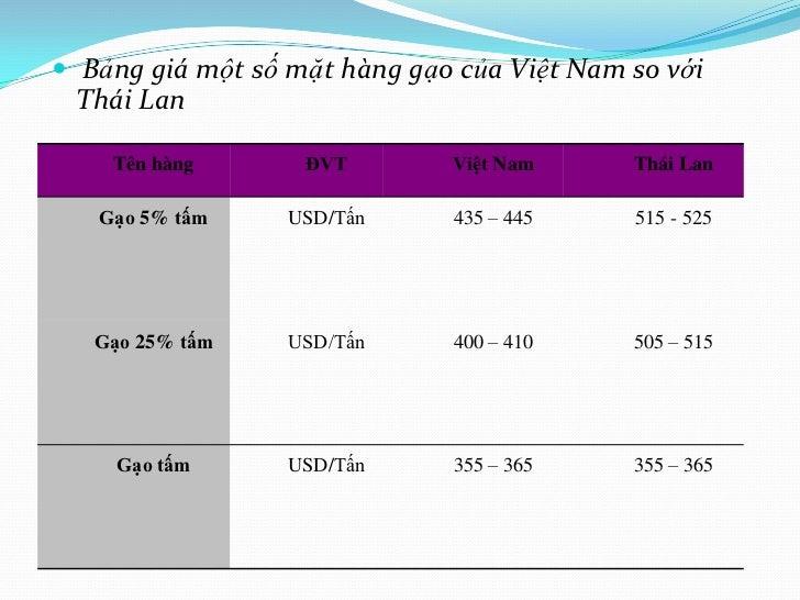  Bảng giá một số mặt hàng gạo của Việt Nam so với Thái Lan    Tên hàng       ĐVT        Việt Nam      Thái Lan   Gạo 5% t...