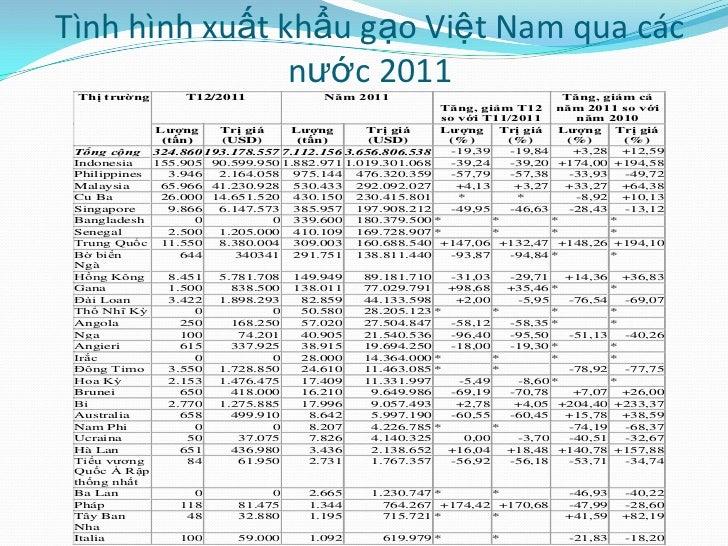 Tình hình xuất khẩu gạo Việt Nam qua các                nước 2011 Thị trƣờng       T12/2011              Năm 2011         ...