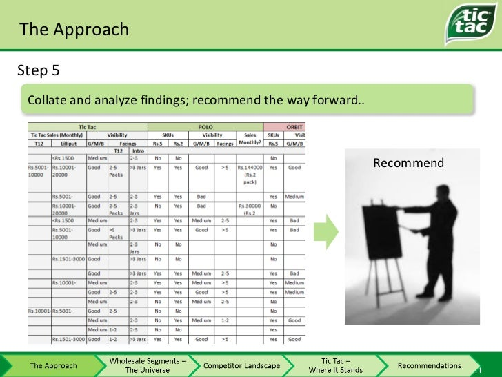 The Approach Step 5 Recommend Collate and analyze findings; recommend the way forward..