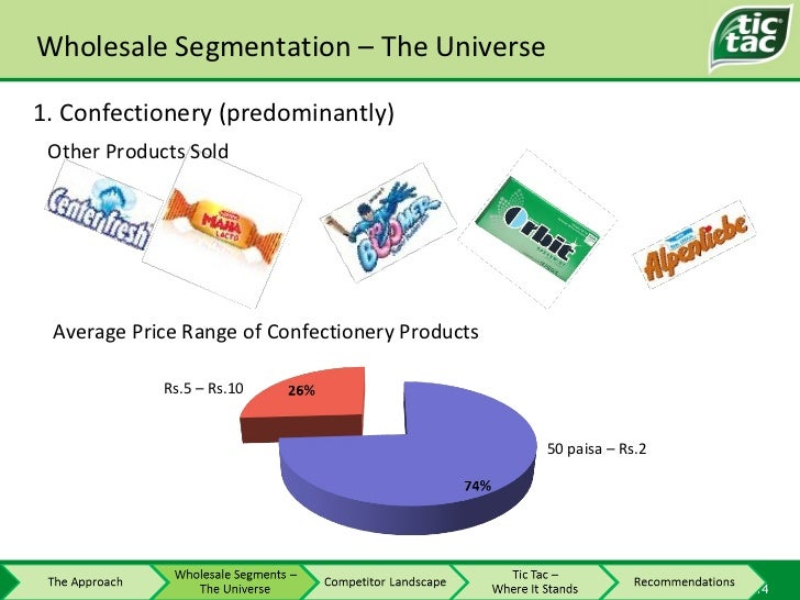 Wholesale Segmentation – The Universe Other Products Sold Average Price Range of Confectionery Products 50 paisa – Rs.2 Rs...
