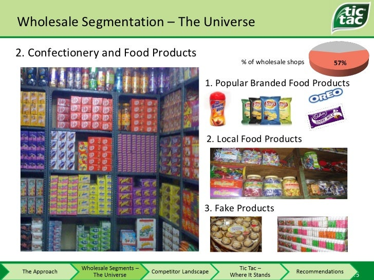 Wholesale Segmentation – The Universe 2. Confectionery and Food Products 3. Fake Products 2. Local Food Products 1. Popula...