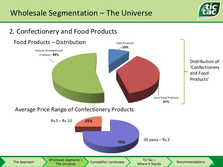Wholesale Segmentation – The Universe Average Price Range of Confectionery Products 50 paisa – Rs.2 Rs.5 – Rs.10 Food Prod...