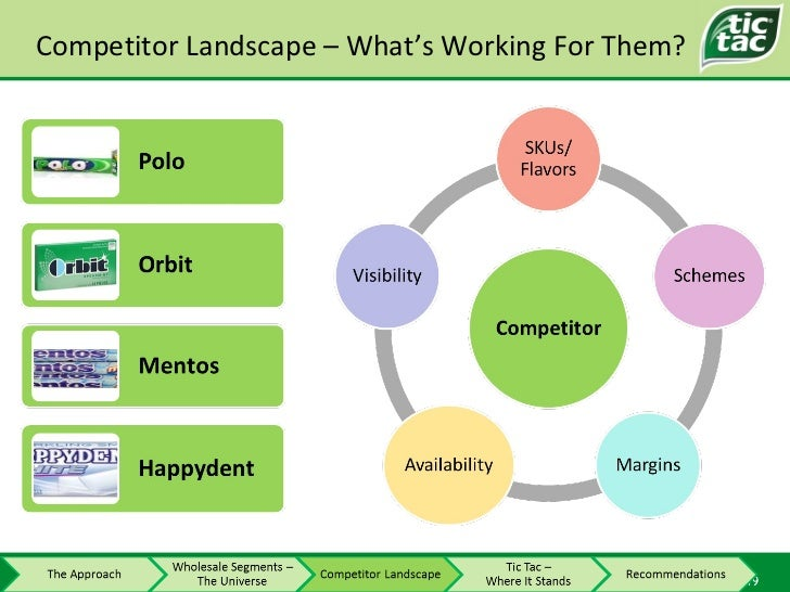 Competitor Landscape – What's Working For Them?