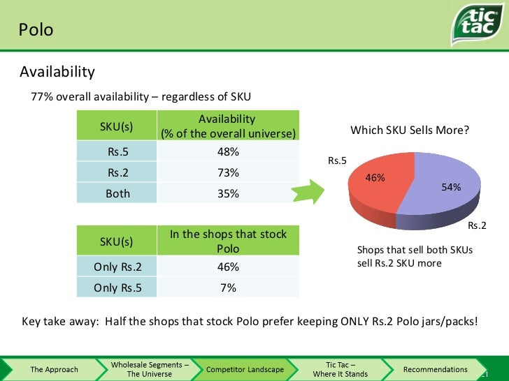 Polo Availability 77% overall availability – regardless of SKU Which SKU Sells More? Rs.5 Rs.2 Key take away:  Half the sh...