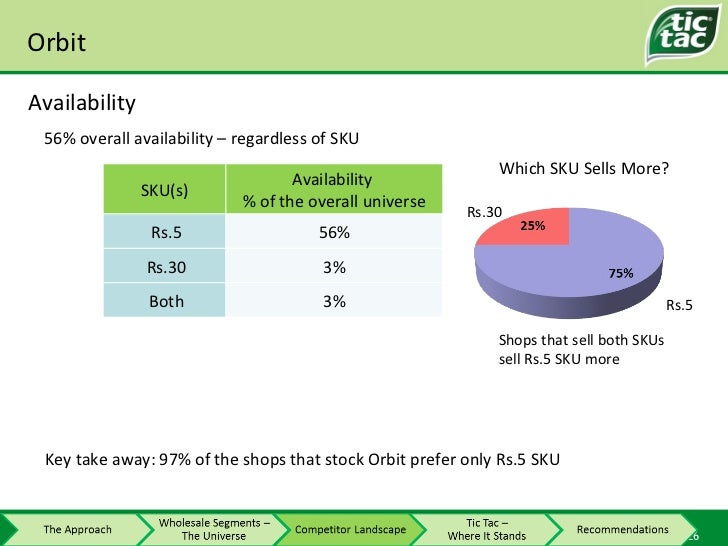 Orbit Availability 56% overall availability – regardless of SKU Key take away: 97% of the shops that stock Orbit prefer on...