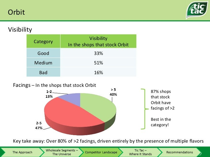 Orbit Visibility 87% shops that stock Orbit have facings of >2 Best in the category! Facings  – In the shops that stock Or...