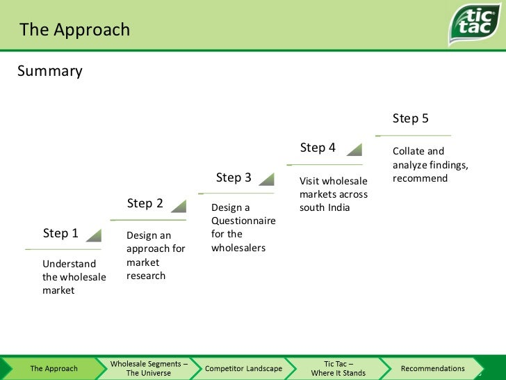 The Approach Summary 2 3 4 5 Understand the wholesale market Design a Questionnaire for the wholesalers Visit wholesale ma...
