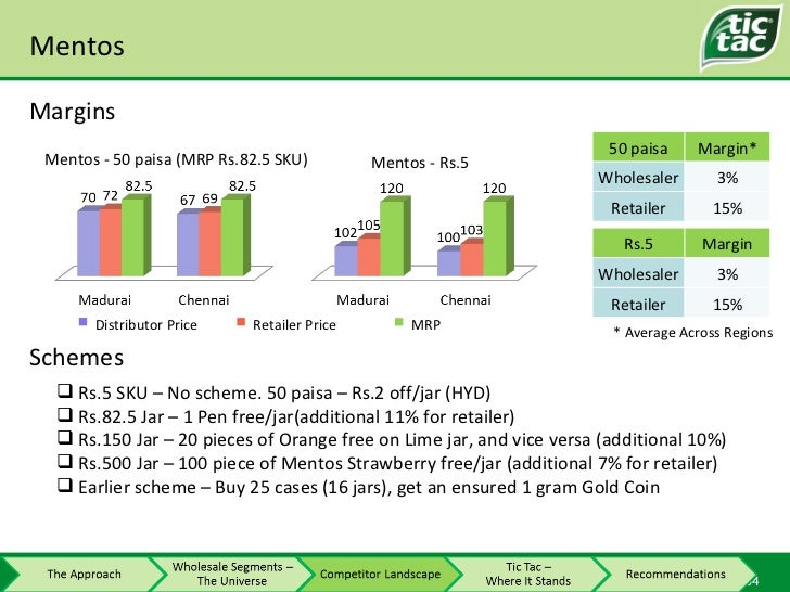 Mentos Margins * Average Across Regions Distributor Price Retailer Price MRP <ul><li>Rs.5 SKU – No scheme. 50 paisa – Rs.2...