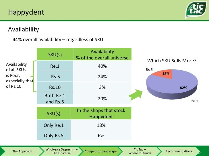 Happydent Availability Availability  of all SKUs is Poor,  especially that  of Rs.10 Which SKU Sells More? Re.1 Rs.5 44% o...