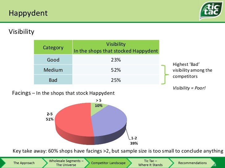 Happydent Visibility Highest 'Bad' visibility among the competitors Visibility = Poor! Facings  – In the shops that stock ...