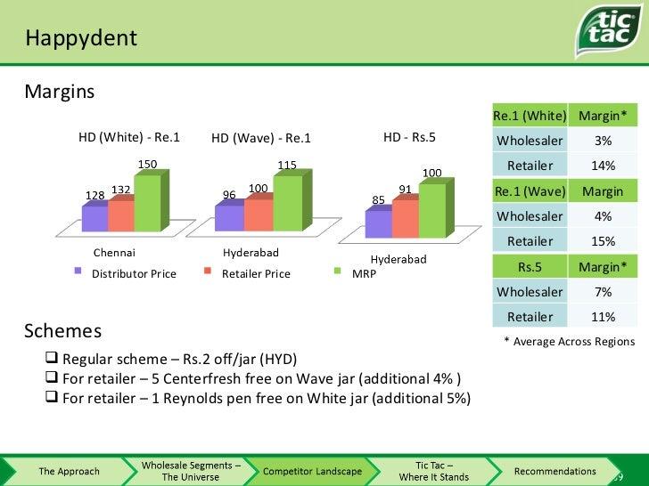 Happydent Margins * Average Across Regions Distributor Price Retailer Price MRP <ul><li>Regular scheme – Rs.2 off/jar (HYD...