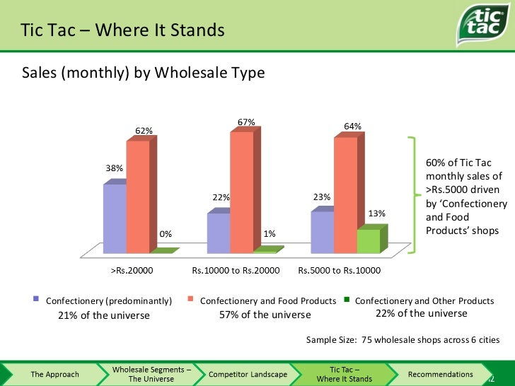 Tic Tac – Where It Stands 60% of Tic Tac monthly sales of >Rs.5000 driven by 'Confectionery and Food Products' shops Sampl...