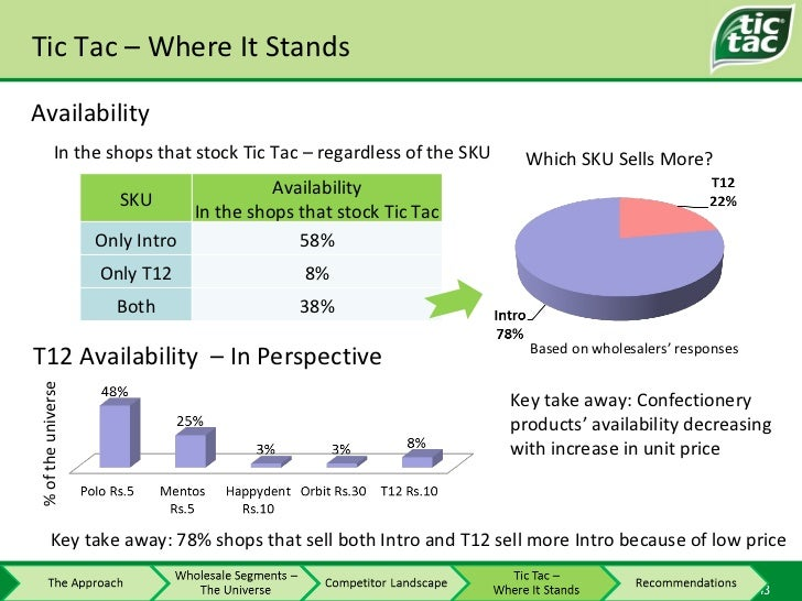 Tic Tac – Where It Stands Availability In the shops that stock Tic Tac – regardless of the SKU Which SKU Sells More? Key t...
