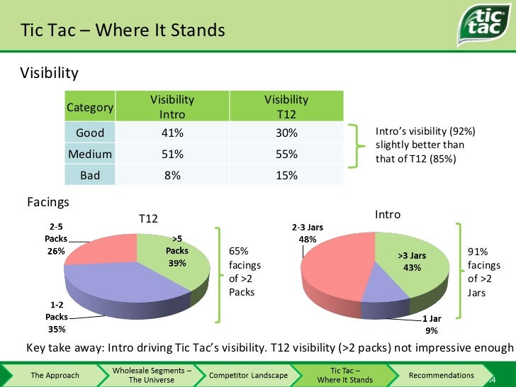 Tic Tac – Where It Stands Visibility Intro's visibility (92%) slightly better than that of T12 (85%) Facings T12 Intro Key...