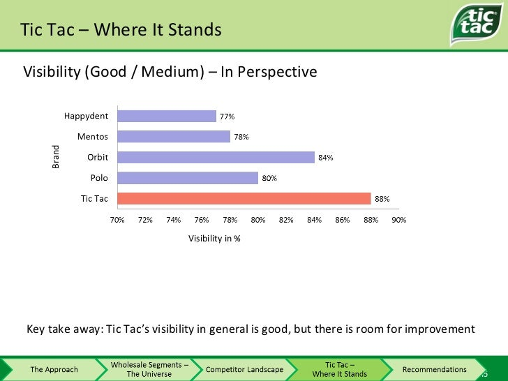 Tic Tac – Where It Stands Visibility (Good / Medium) – In Perspective Key take away:  Tic Tac's visibility in general is g...