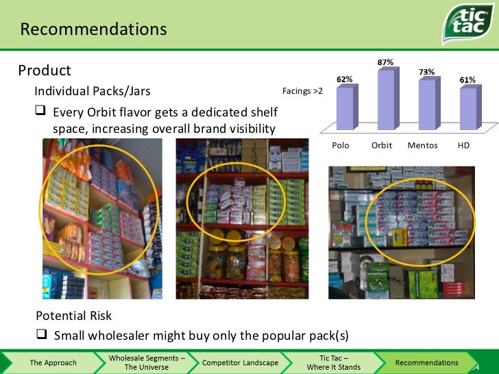 Recommendations Individual Packs/Jars Product <ul><li>Small wholesaler might buy only the popular pack(s) </li></ul>Potent...