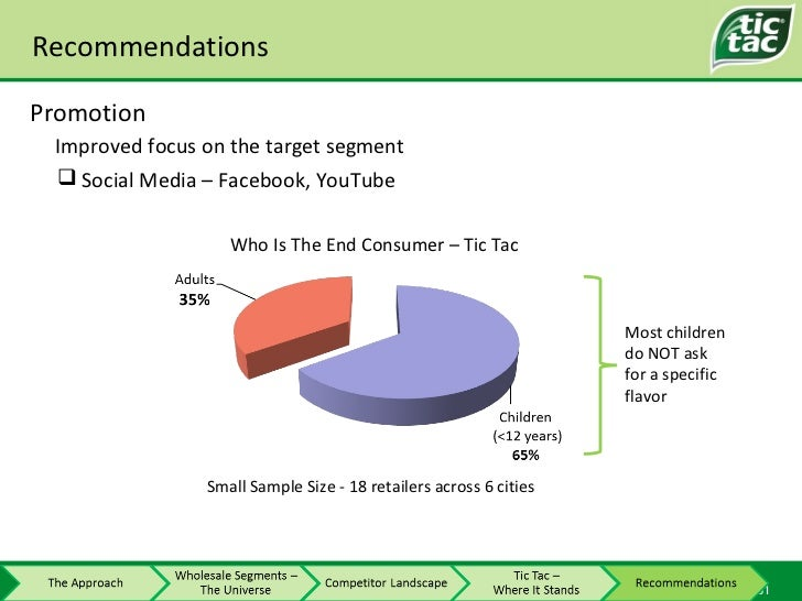 Recommendations Promotion Improved focus on the target segment Who Is The End Consumer – Tic Tac Small Sample Size - 18 re...