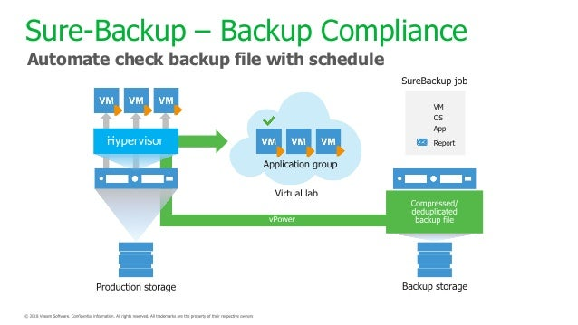 Ransomeware Recovery by Veeam