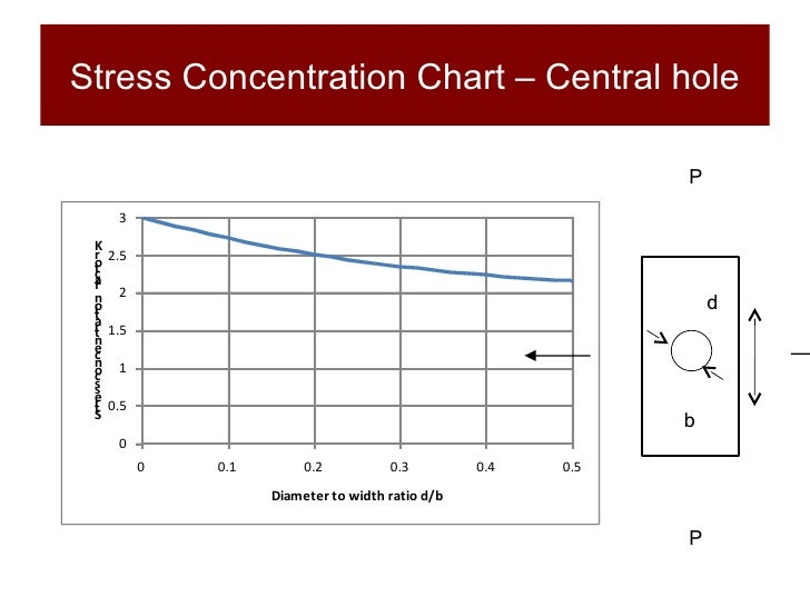 Structures and Materials- Section 7 Stress Concentration