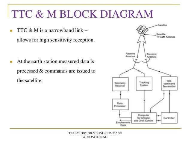 telemetry tracking command monitoring rh slideshare net