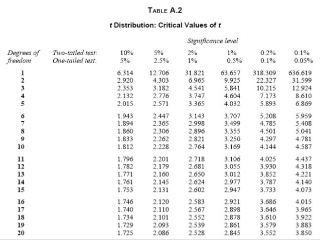 T test for Ti 85 table of values