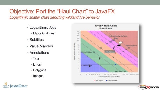 Moving from JFreeChart to JavaFX with JavaFX Chart Extensions