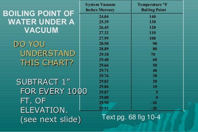 Boil Water Room Temperature Vacuum Inches Mercury