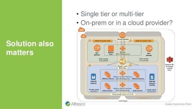 Solution also matters • Single tier or multi-tier • On-prem or in a cloud provider?