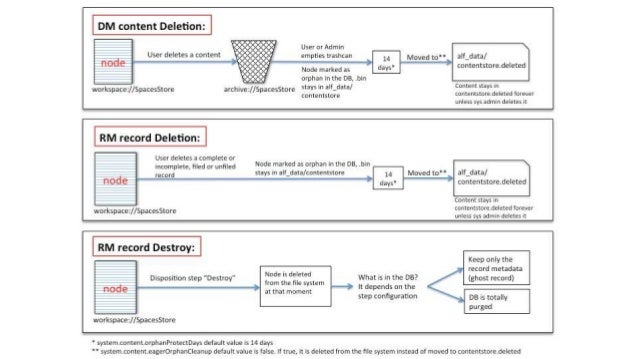 Best Practices: content deletion • Node deletion lifecycle • Why is important?
