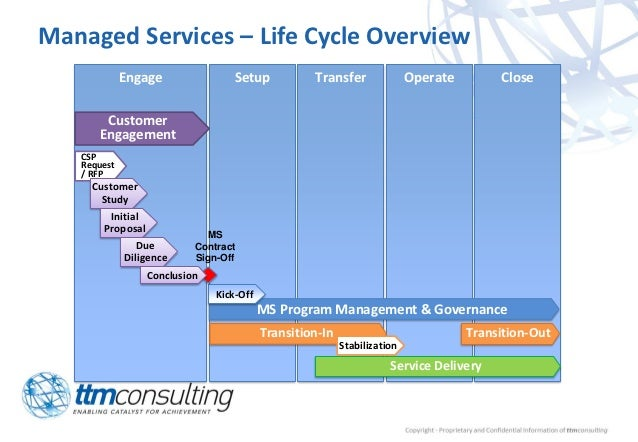 Ttm Extended Managed Services Framework High Level Overview