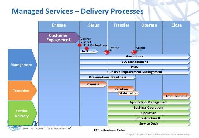 ttm extended managed services framework