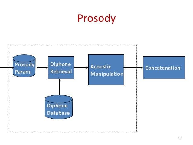 Prosody Diphone Retrieval ConcatenationAcoustic Manipulation Diphone Database Prosody Param. 10