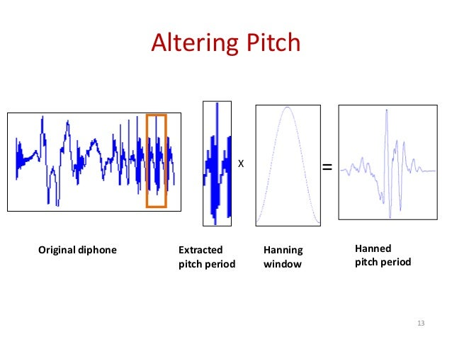 Altering Pitch Hanning window Original diphone Extracted pitch period Hanned pitch period X = 13