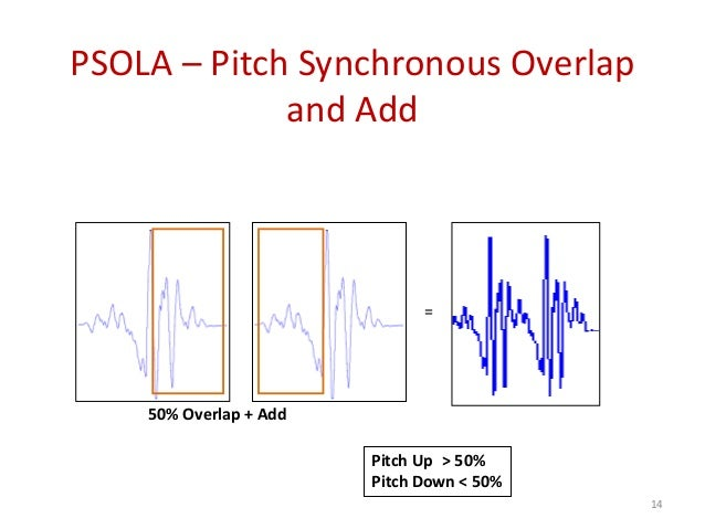 PSOLA – Pitch Synchronous Overlap and Add = 50% Overlap + Add Pitch Up > 50% Pitch Down < 50% 14