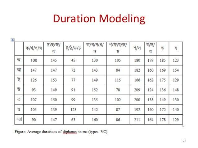 Duration Modeling 27