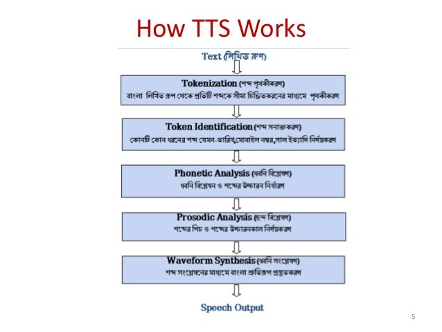 How TTS Works 5