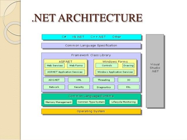 .NET ARCHITECTURE