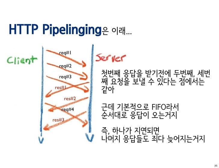 HTTP Pipelinging은 이래...          req#1          req#2          req#3     첫번째 응답을 받기전에 두번째, 세번                    째 요청을 보낼 ...