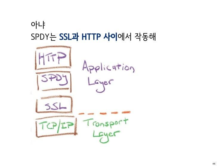 아냐SPDY는 SSL과 HTTP 사이에서 작동해                           46