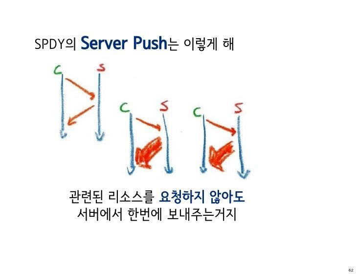SPDY의   Server Push는 이렇게 해    관련된 리소스를 요청하지 않아도     서버에서 한번에 보내주는거지                             62