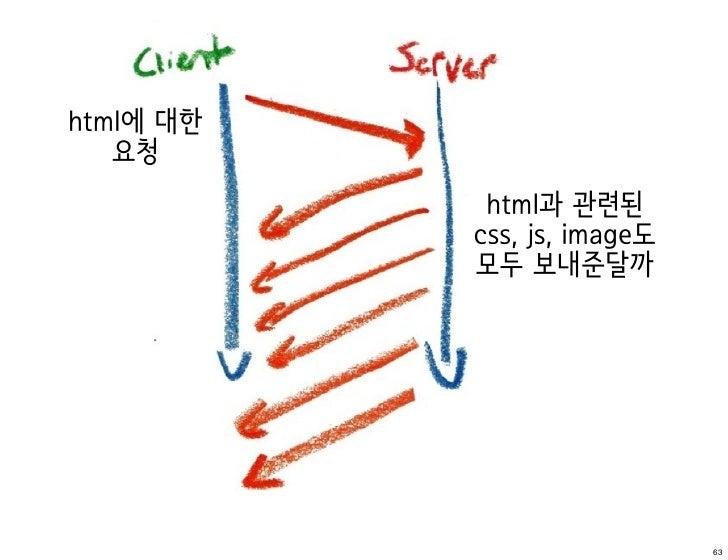html에 대한   요청            html과 관련된           css, js, image도           모두 보내준달까                             63