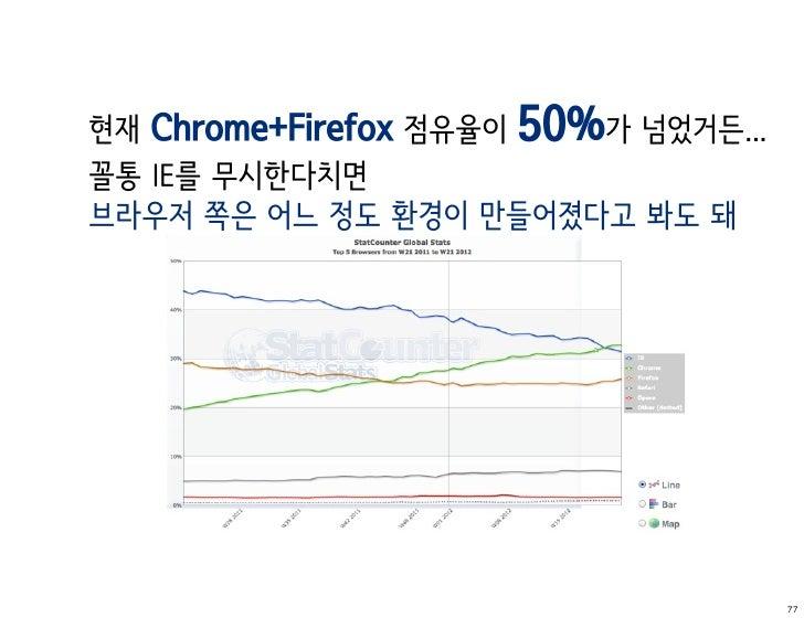 현재 Chrome+Firefox 점유율이 50%가 넘었거든...꼴통 IE를 무시한다치면브라우저 쪽은 어느 정도 환경이 만들어졌다고 봐도 돼                                      77