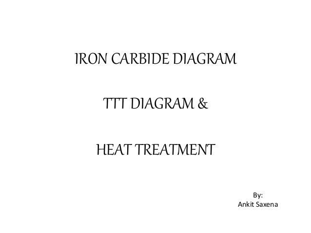 Iron carbon equilibrium diagram ttt diagram and heat treatment iron carbide diagram ttt diagram heat treatment by ankit saxena ccuart Image collections