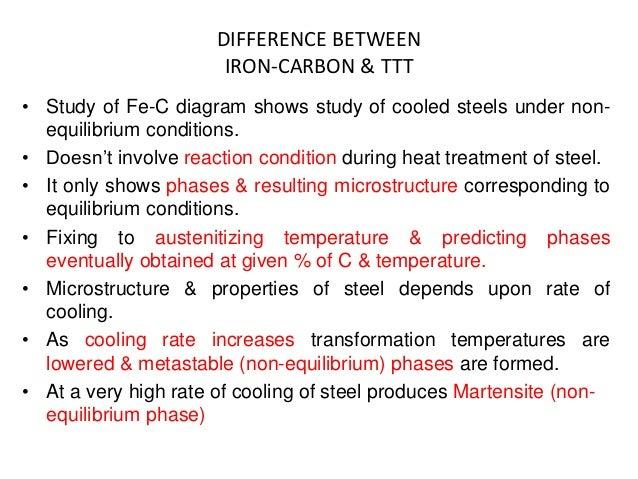 iron carbon equilibrium diagram  ttt diagram and heat