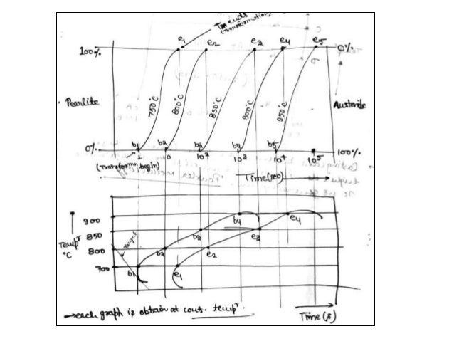 iron carbon equilibrium diagram  ttt diagram and heat
