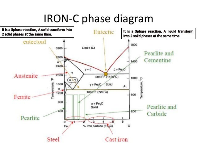 Iron carbon equilibrium diagram ttt diagram and heat treatment from previous fig of fe c diagram ccuart Gallery