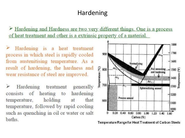 Iron carbon equilibrium diagram ttt diagram and heat treatment surface hardening cyaniding ccuart Images