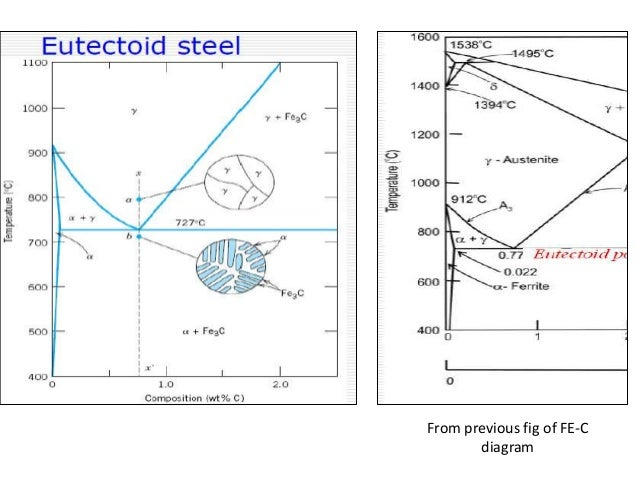 Heat Treating Iron Carbon Diagram Wiring Diagram