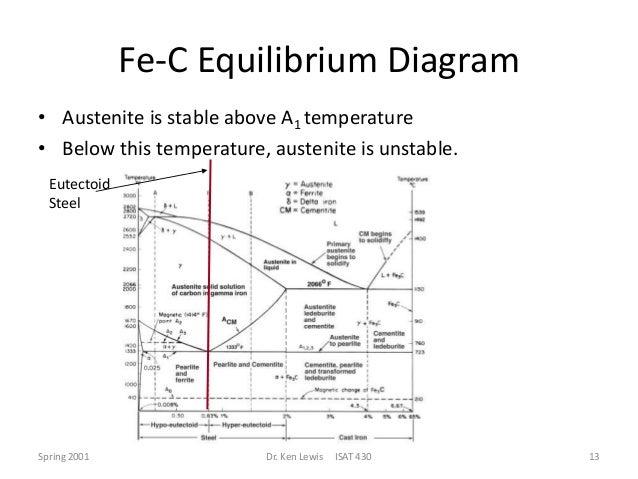 Ttt diagram fe c equilibrium diagram ccuart Choice Image